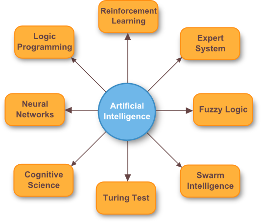 artificial intelligence branch of computer science Artificial intelligence besides known as ( al ) is defined as a subdivision of computing machine scientific discipline covering with the simulation of intelligent.